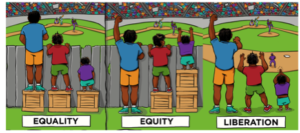 An illustration defining equity versus equality.